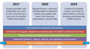 ONC Roadmap 3-5-10